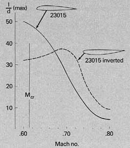 Variación de la eficiencia aerodinámica con el número de Mach para un perfil en posición normal e invertido.