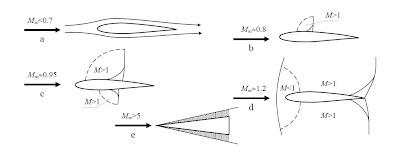 Evolución de las ondas de choque alrededor de un perfil con el aumento de velocidad.
