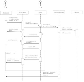 Music garage uml state and sequence diagram uml sequence diagram ccuart Images