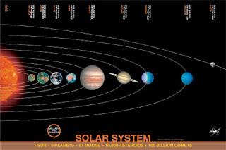 Garis Edar Planet Dalam Al-Quran