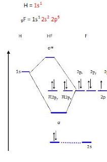 uum chemysu  molecular orbital energy levels diagram
