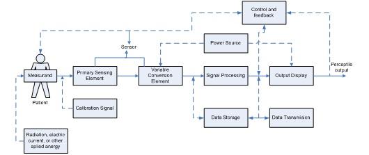 Blok Diagram Alat Deteksi Penyakit
