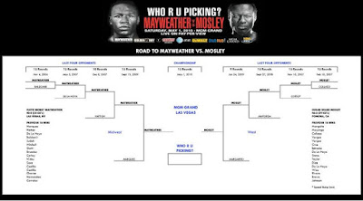 Road to Mayweather vs Mosley