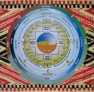 Trabajo de Armando Marrileo -Ngulu mapu