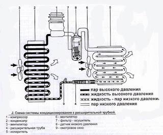 Компрессор автокондиционера является главным элементом системы и служит для сжатия газообразного хладагента низкого...