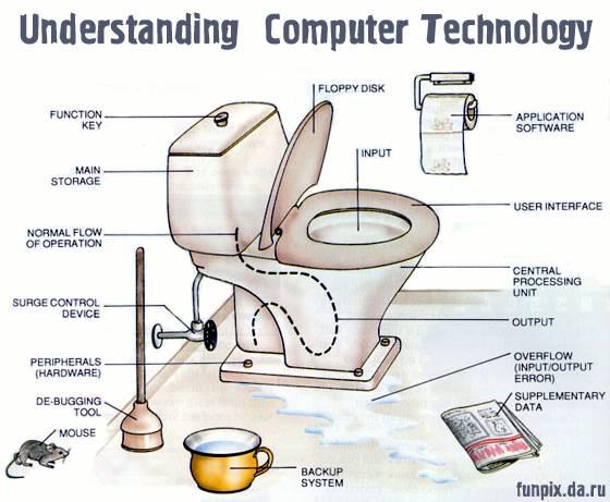understanding computer technology missbegotten