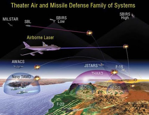 Operational diagram of the U.S. military laser weapons