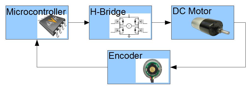 Upgrayd Pid Velocity Dc Motor Controller