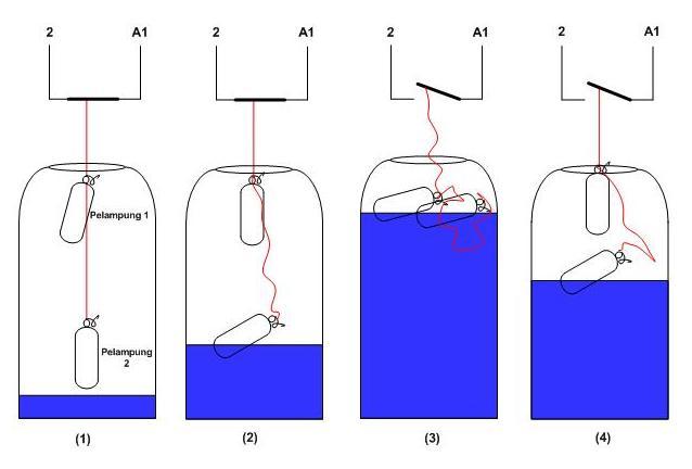 Rangkaian Water Level Control (WLC) Pada Pompa Air Dengan Menggunakan Pelampung