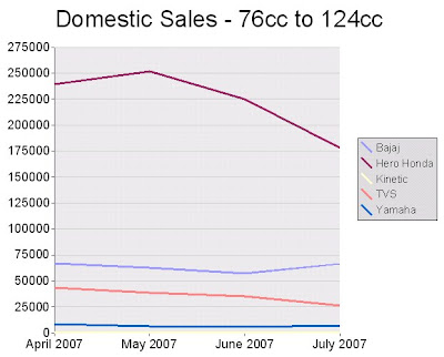 SIAM Sales Data: Motorcycles, domestic, 76cc to 124cc