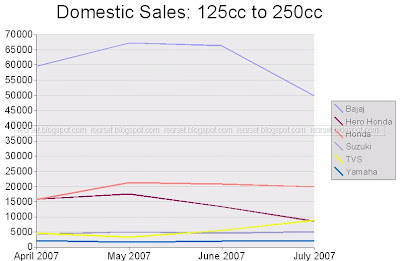 SIAM Sales Data: Motorcycles, domestic, 125cc to 250cc