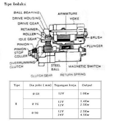 Motor stater bongkar pasang motor starter nippondenso typereduksi di kelompokkan sebagai berikut gbr 1 2 cheapraybanclubmaster Gallery