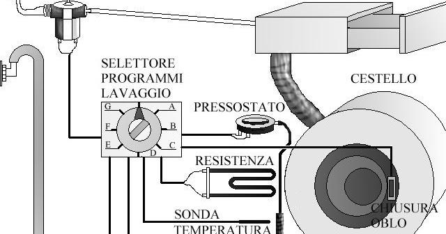 Schema Elettrico Motore Lavatrice : Schema elettrico per lavatrice centrifuga lenta su