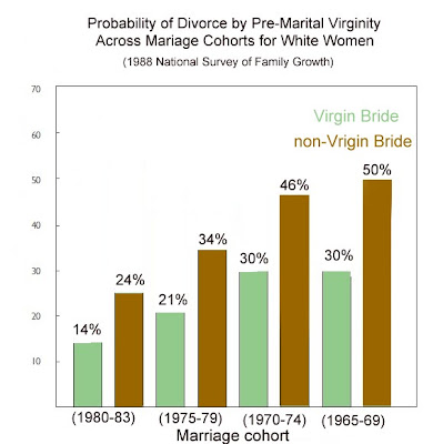 Premarital virginity rates