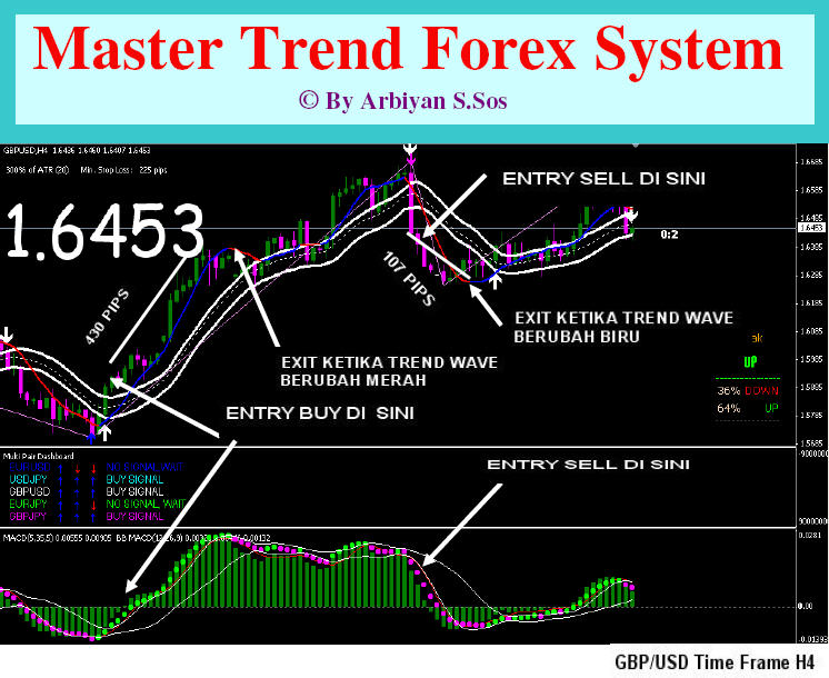 Master trend forex trading system