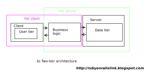 Programmers heaven for Architecture 2 tiers