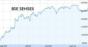 Sensex at 17000 Points