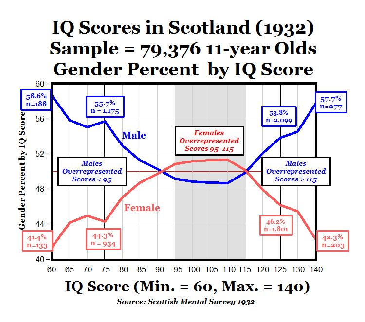 an issue of segregation based on iq levels Intelligent intelligence testing and new tests are available that, unlike traditional intelligence tests, are based on modern theories of brain phd, which suggested that ei can matter more than iq (see article on page 52), to the multiple intelligences theory of harvard university.