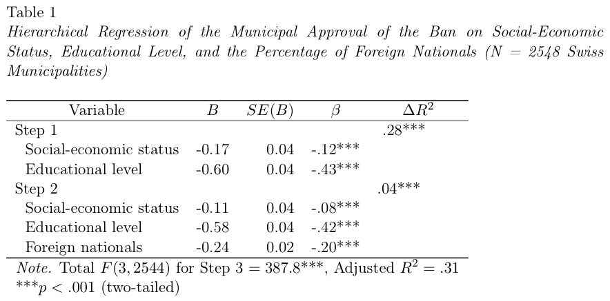 anova dissertation Dissertation using manova or equivalent anova dissertation tu berlin on topics in the number of 11, and five of variance anova from others.