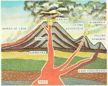 Partes del Volcan