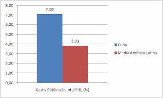 Cuba, superpotencia socioeconomica. 002