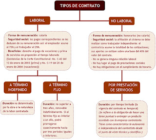 glicea tipos de contrato laboral