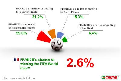 Pronostico Francia Mundial Sudafrica 2010