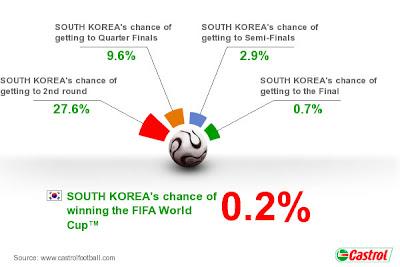 Pronostico Corea del Sur Mundial Sudafrica 2010