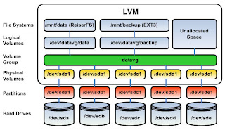 data_recovery_lvm