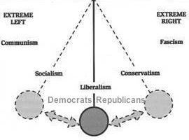 political pendulum Left Right