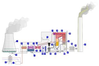 Cara Kerja PLTU batubara
