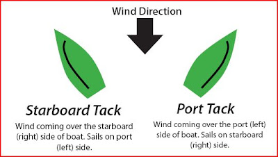 The junk rig association new sails for tammy norie - What side is port and starboard on a boat ...