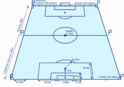 17 reglas del fútbol El Rincón del Vago