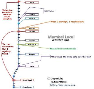 Mumbai Train Route
