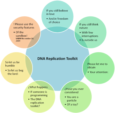 Ehc preparation flow chart of dna molecules within dna replication
