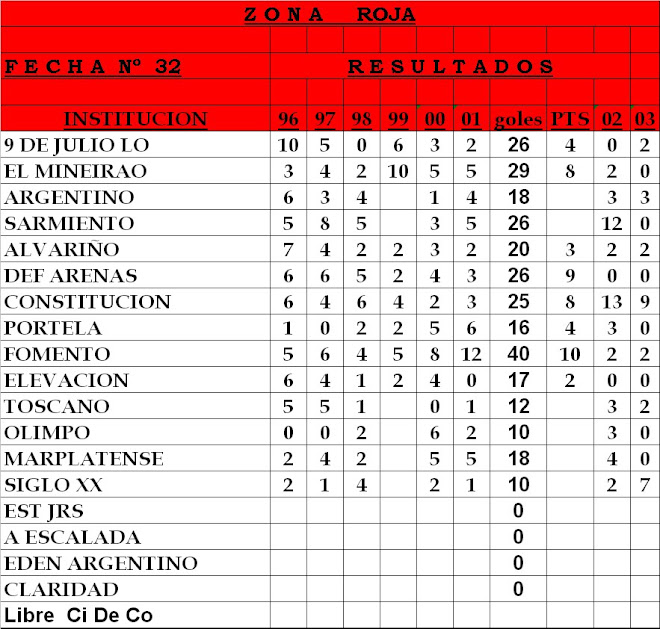 Resultados ZONA ROJA - Fecha n°32