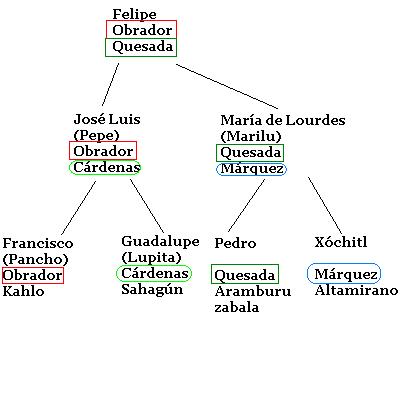 Nachnamen, spanisch, Spanien, Mexiko, Heirat, Kinder, Kinder, Doppelnamen, Namen, Hochzeit, nach der Hochzeit, wie heisst?