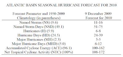Erste Prognose / Vorhersage Hurrikansaison Atlantik 2010 von Philip J Klotzbach & William M Gray (9 Dezember 2009), Atlantik, Hurrikansaison 2010, Karibik, Vorhersage Forecast Prognose