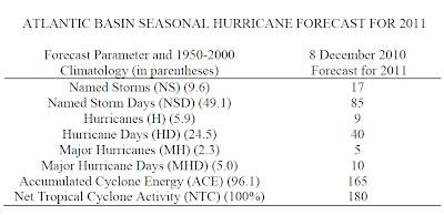 Vorhersage Atlantische Hurrikansaison 2011, 2011, aktuell, Atlantik, Karibik, Sturm, Vorhersage Forecast Prognose,