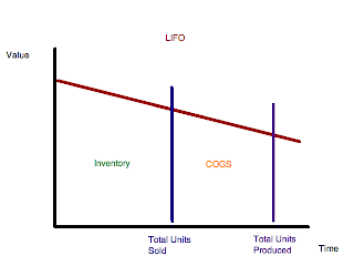 lifo vs fifo case study The question of lifo or fifo which is preferable menu  hbr store  case studies  a company using lifo in year 1 could report higher net income by switching to fifo at a cost of higher .