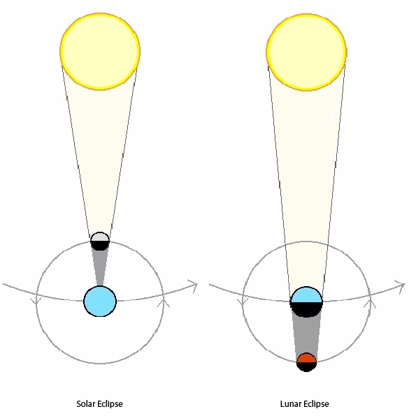 Lunar And Solar Eclipse Diagram For Kids A lunar eclipse, when the moon