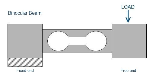 Digital Weighing Types Of Load Cells
