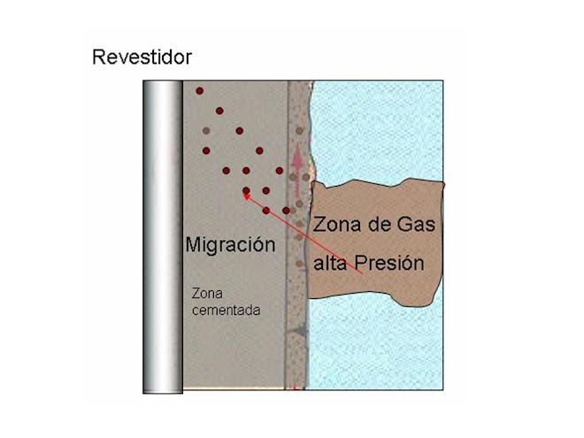 Migración de gas