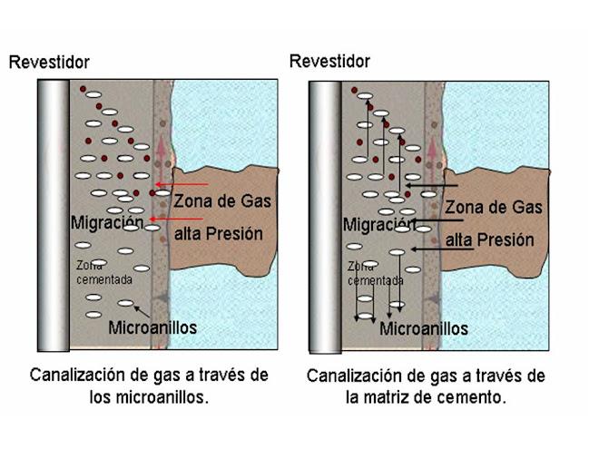 Tipos de Migración de Fluidos