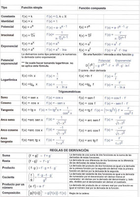 Matematicas 2º Bachillerato: Tabla de derivadas