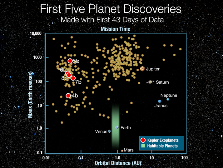 First Five Planet Discoveries