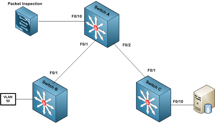 an analysis of packet preferencing In general, impact analysis performed by the network correlator 150 (and manifested by the relational network mapping 190) can be useful to determine the business impact of discontinuing connectivity with a directly interfaced network (eg, customer network 510 or any other customer or peer network not shown.