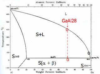 entropy production the aluminium hydrogen concept : gallium phase diagram - findchart.co
