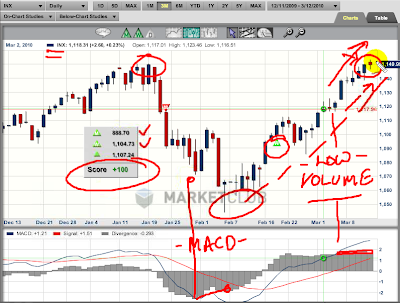 S&P Trends report