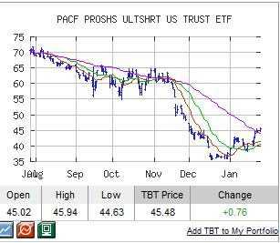 TBT Chart
